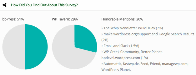 How People Found Out About The Survey