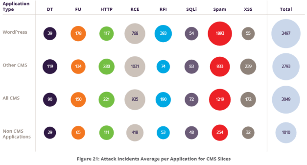 Average Number of Incidents per Applications CMS Slice