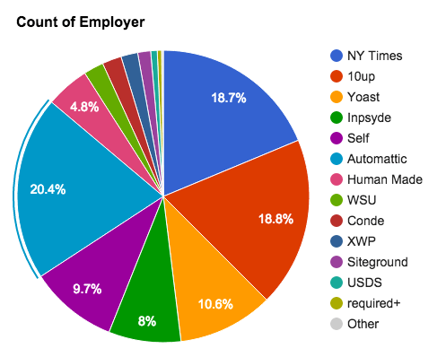 Core Committer Pie Chart by Aaron Jorbin