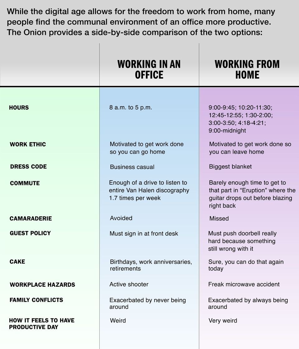Working From Home Compared to Working In an Office