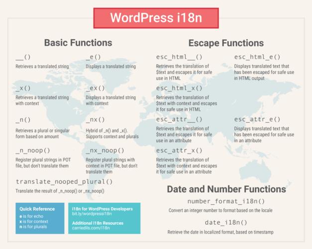 WordPressi18nFunctionsPoster
