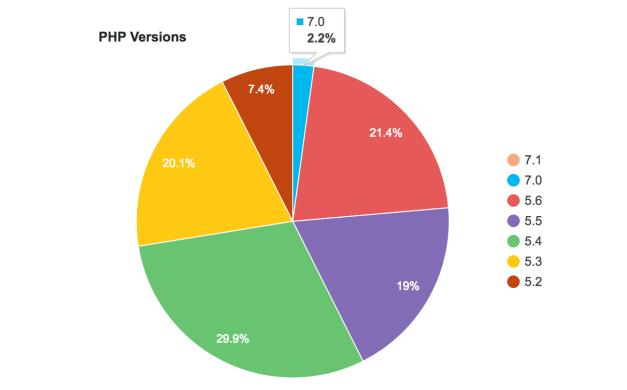 worpress-php-versions-usage