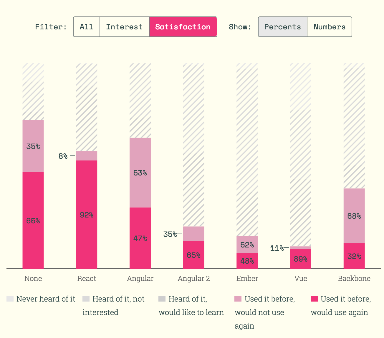 State of JavaScript Survey Results Published, React Emerges as ...