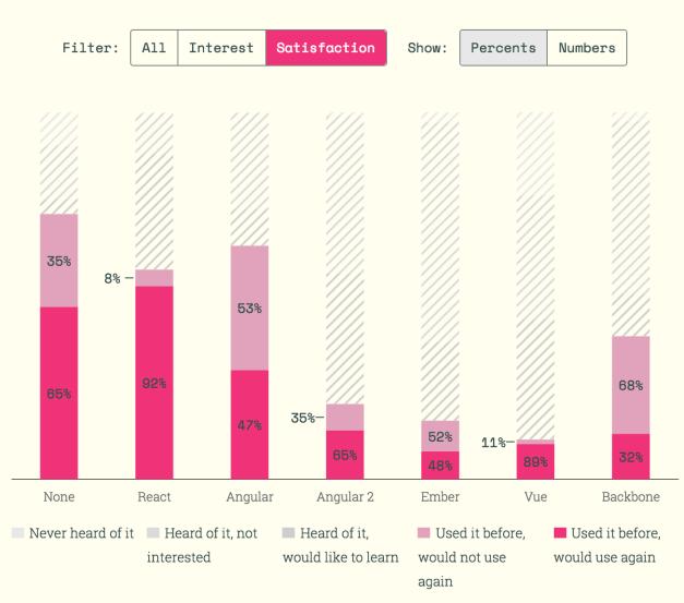 state-of-javascript-survey-frontend-framework-satisfaction