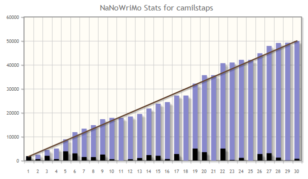 nano-stats