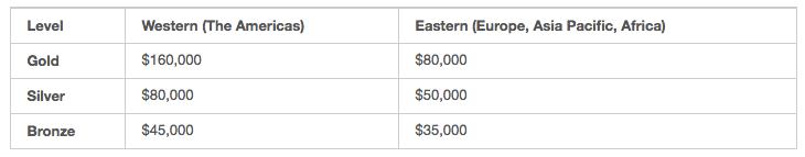 Global Sponsorship Prices