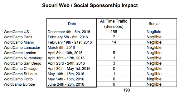 Sucuri Web / Social Sponsorship Impact