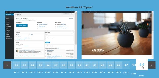 93DigitalUpdatedTimeline The First Release of WordPress Turns 15 Years Old design tips