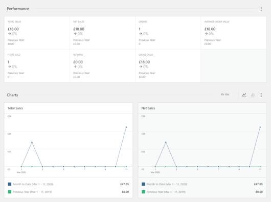 Screenshot of the WooCommerce 4.0 admin dashboard.