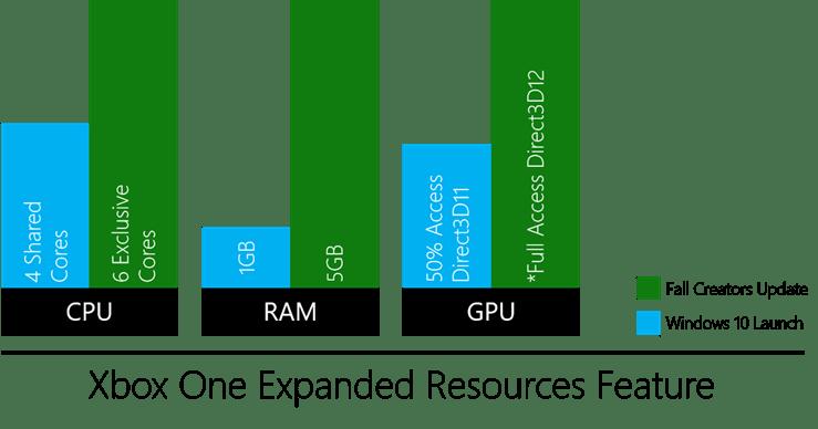 UWP-Xbox-One-Developers