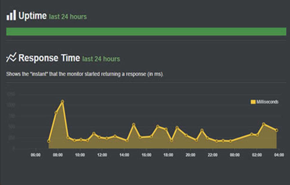 bluehost-webhosting-review-uptime