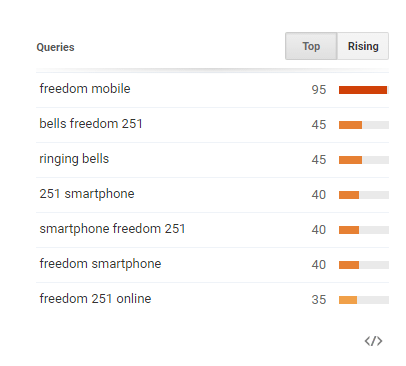 Freedom 251 Search trends3