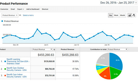 MonsterInsights - Google Analytics eCommerce Tracking