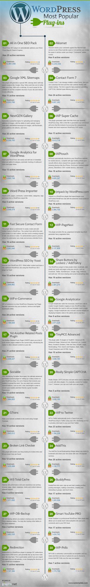 The Top 30 Most Popular WordPress Plugins (Infographic)