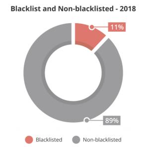 sucuri report - blacklist analysis