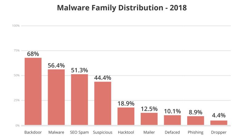 sucuri report - malware