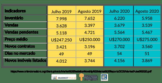 indicadores do mercado imobiliário em relação a julho e agosto de 2019, julho e agosto de 2020