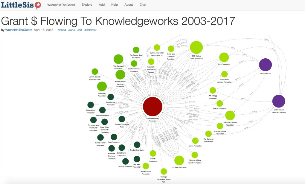 Grants to Knowledgework 2003-17