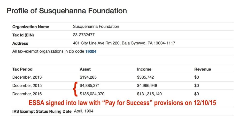 Susquehanna Foundation Profile 2013-2015