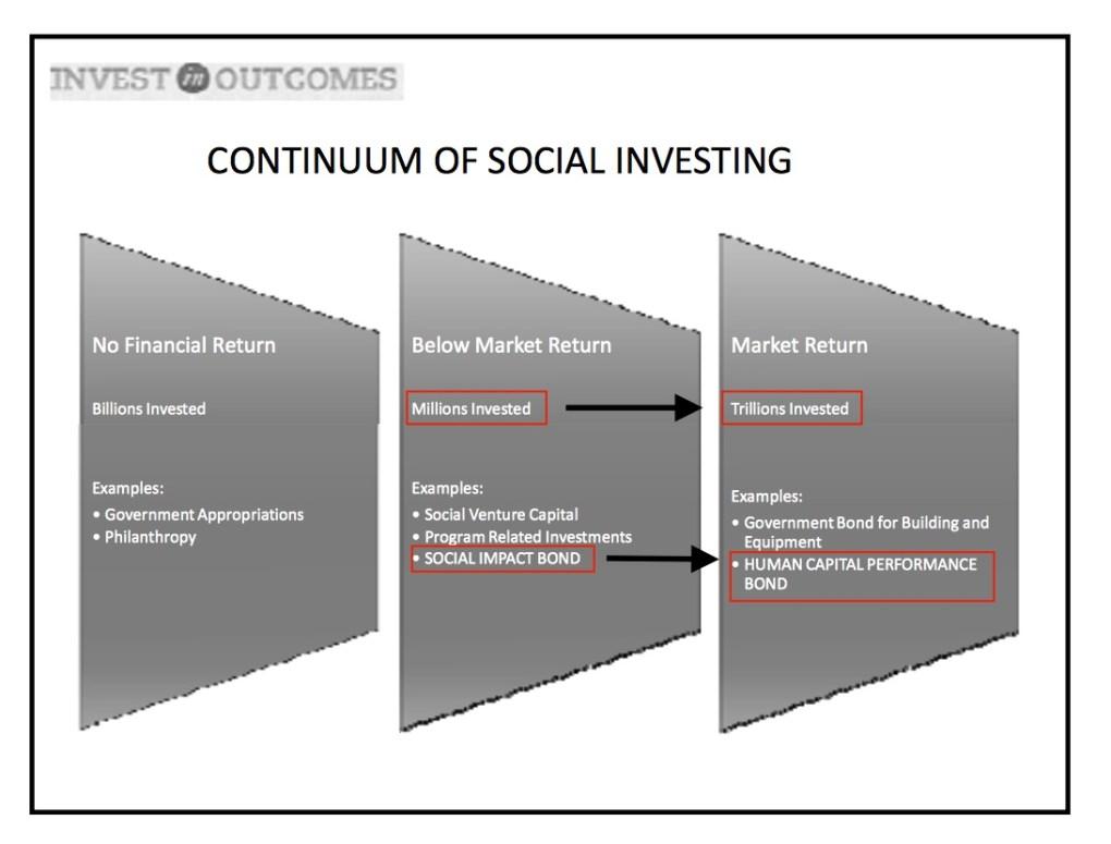 Continuum of Investing