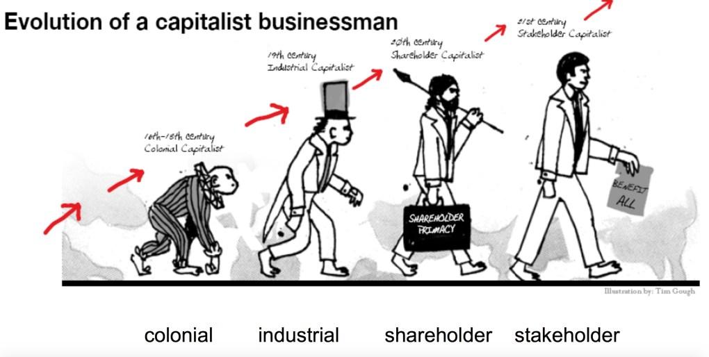 B Corps Capitalist