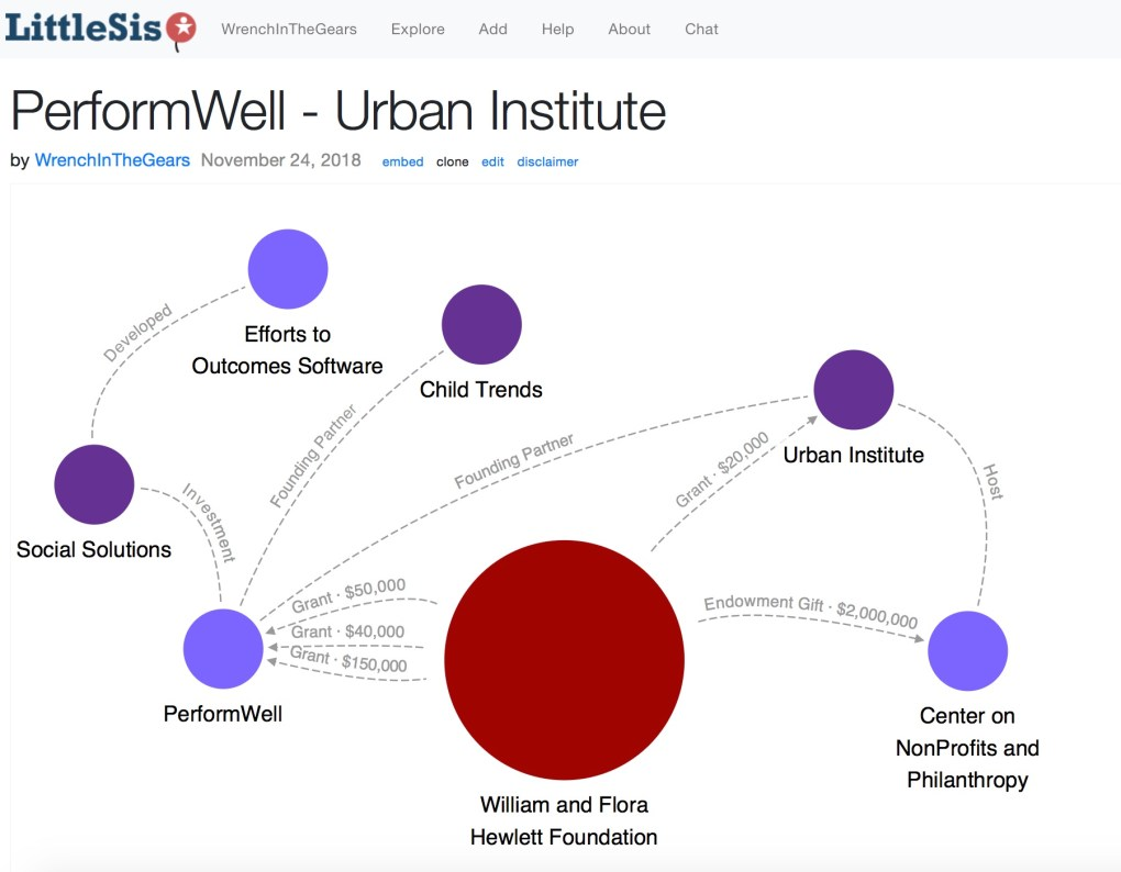 PerformWell Urban Institute
