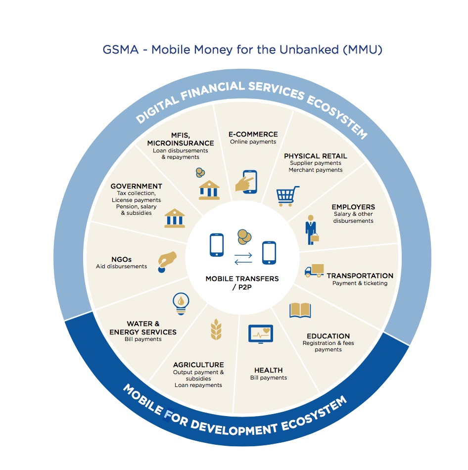 mobile money gates