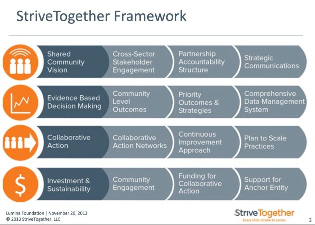 Strive Together.jpg