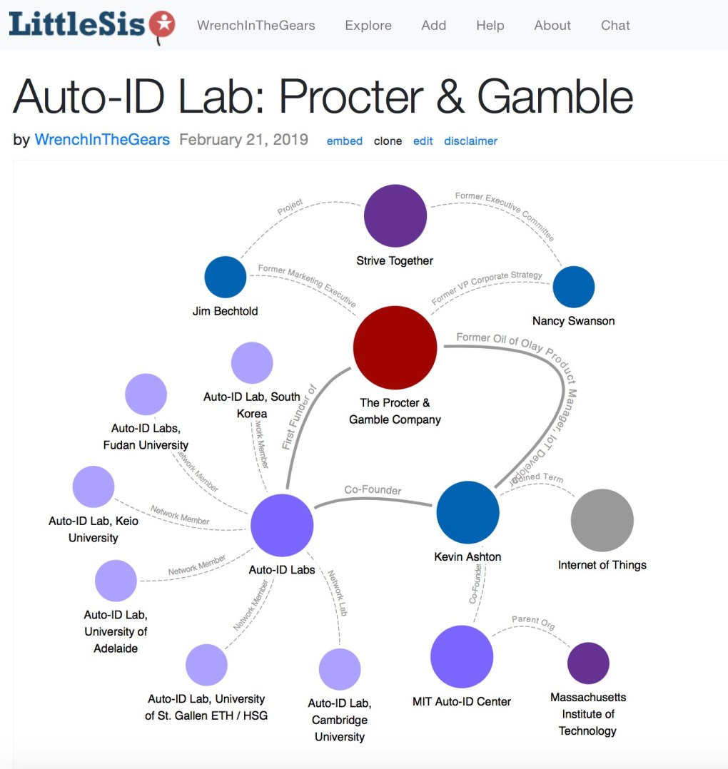 Auto ID Lab