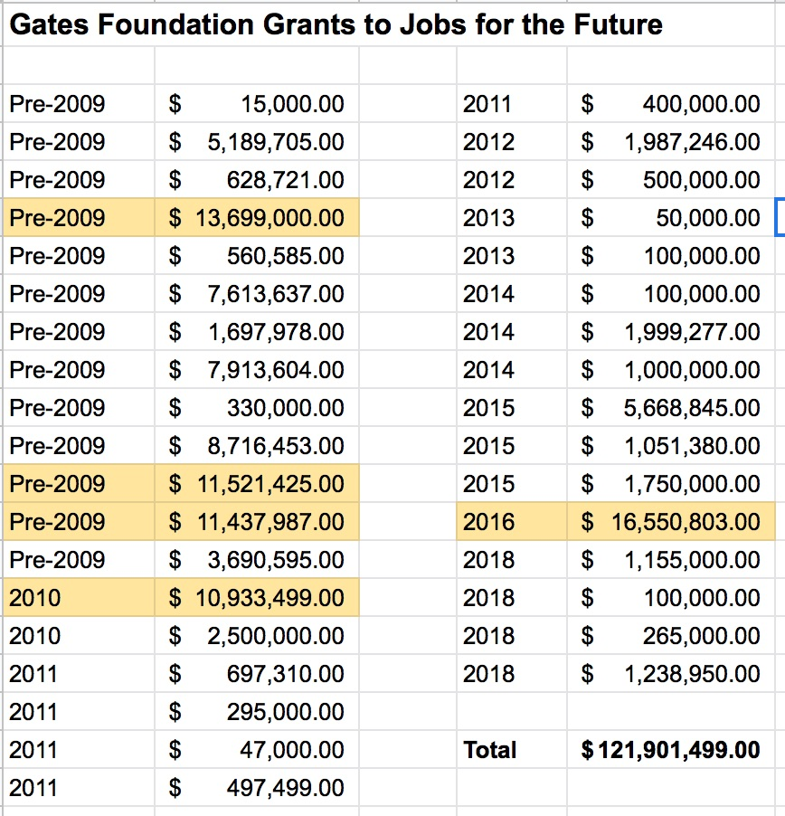 Gates Foundation Grants Jobs For The Future