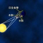 日全食的日 月 地球關係