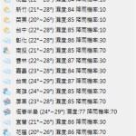 在瀏覽器看天氣資訊