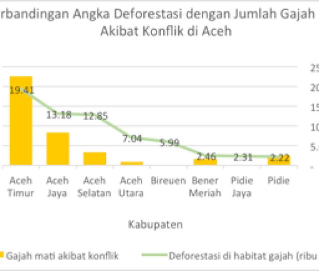 Grafik  Perbandingan Deforestasi Di Habitat Gajah Tahun   Dengan
