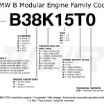 BMW B ENGINE FAMILY CODE
