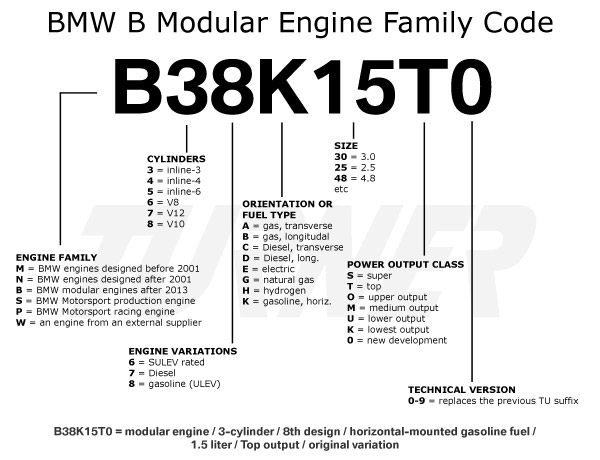 bmw_engine_code_breakdown_b_family