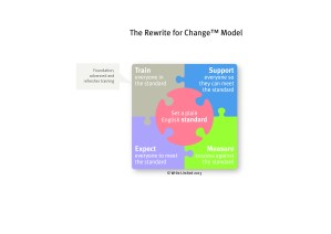 Image, Rewrite for Change model explaining training element.