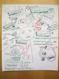 Image, An example of an empathy map.