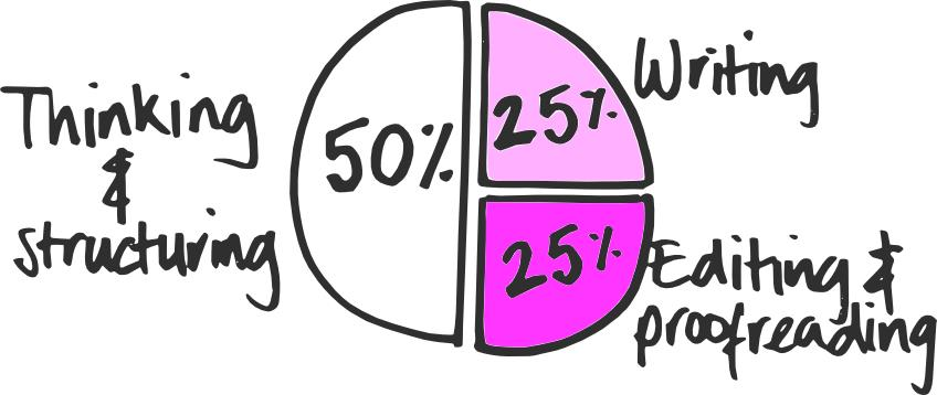 Percentages of the writing process chart