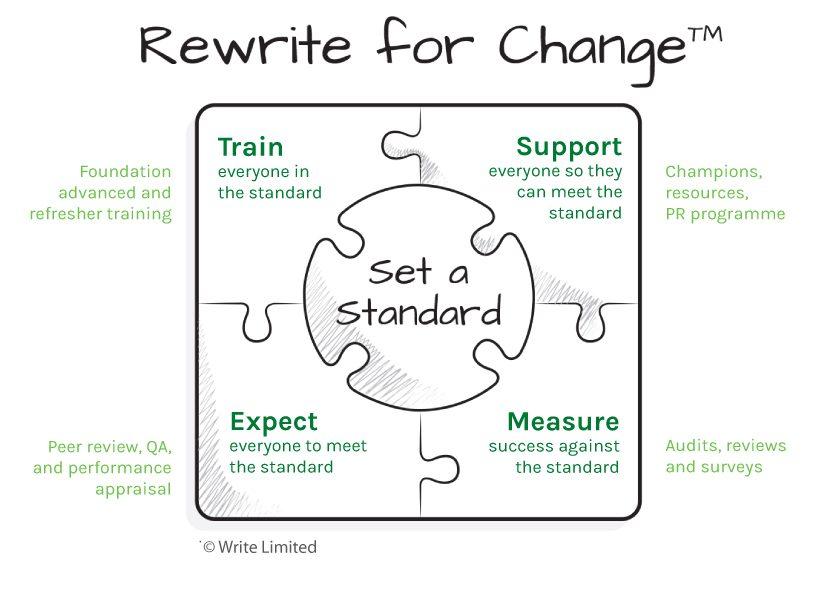 Rewrite for Change model