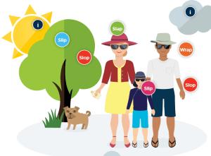 Image, Infographic from SunSmart website.