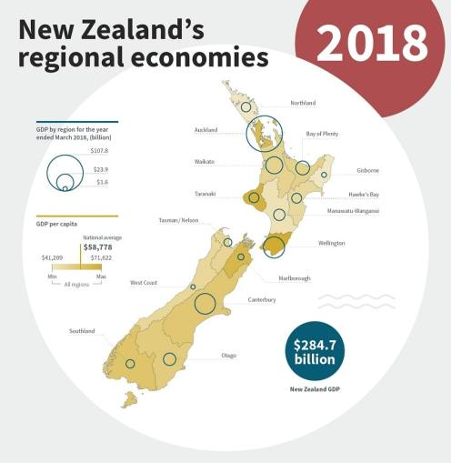 Image, infographic of NZ's regional economies in 2018.