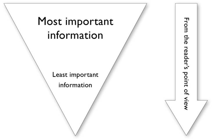 "Image, an inverted pyramid with the words ""Most important information"" at the top and ""least important information"" at the bottom. Beside it is an arrow pointing down saying ""From the reader's point of view""."