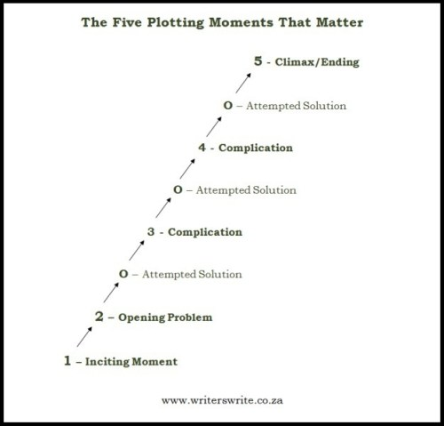 Five Plotting Moments that Matter