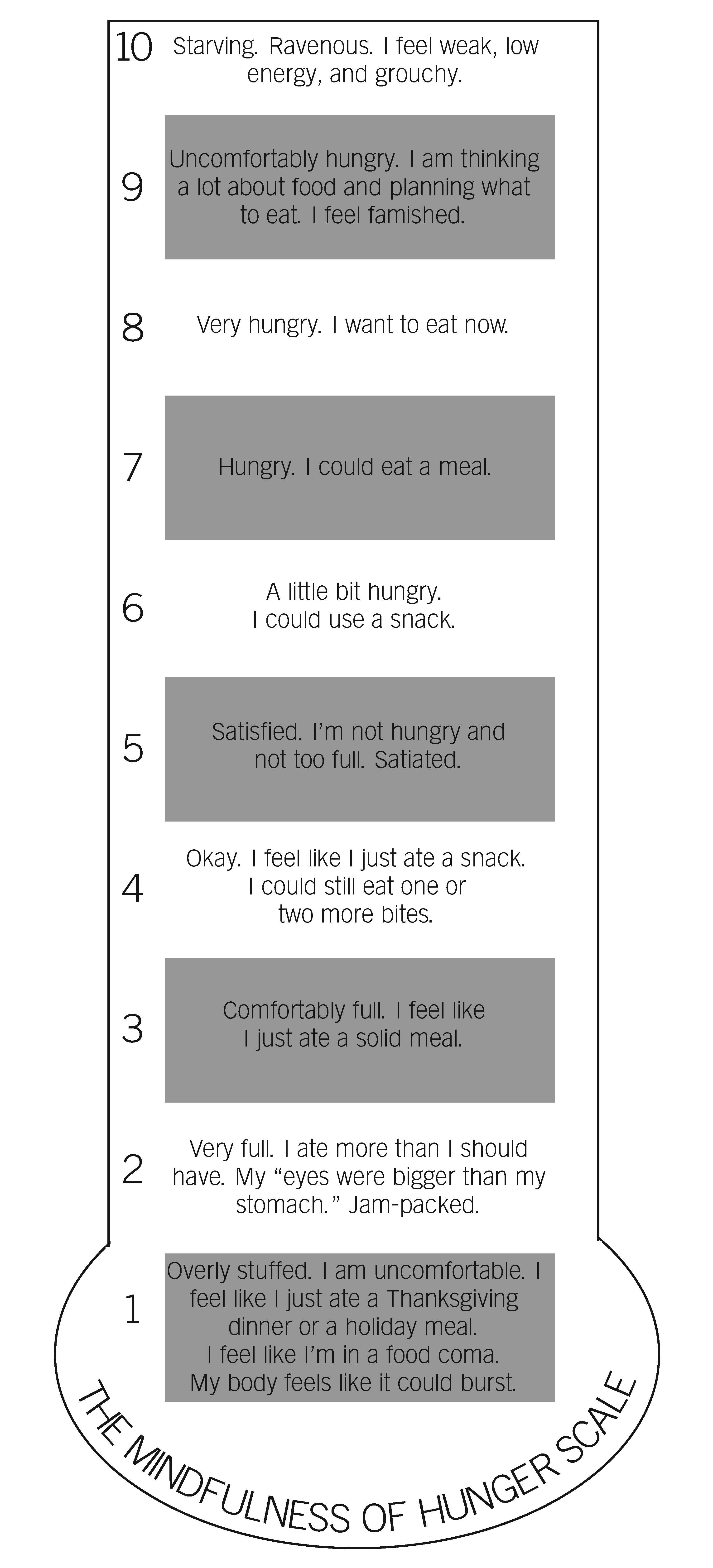 Mindfulness Of Hunger Scale
