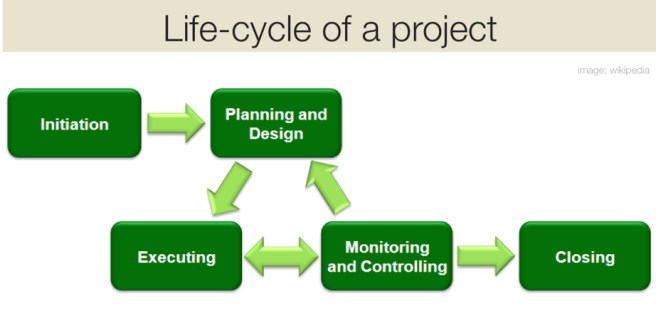 Classic diagram of the life-cycle of a project