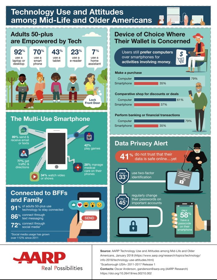 Infographic from AARP report on older Americans and technology.