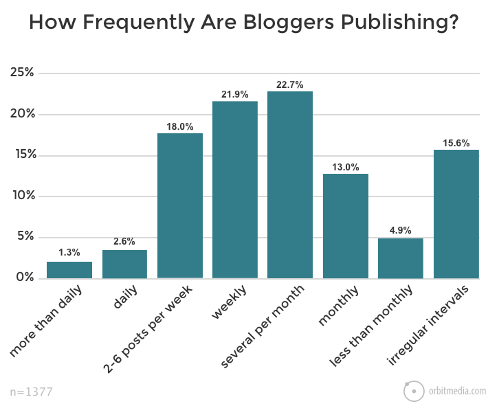 Graph from Orbit Media showing how frequently bloggers publish