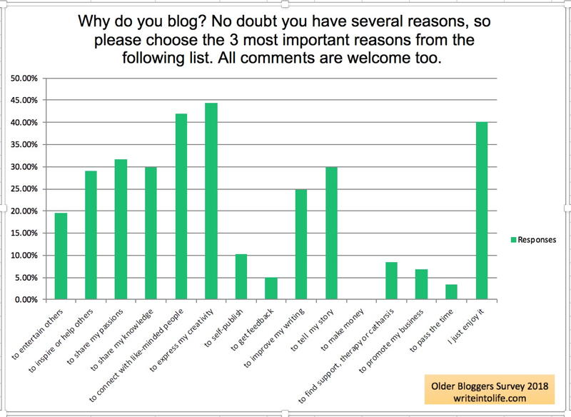 Graph showing 16 reasons for blogging. Top choices creativity, social benefits and enjoyment. Older Bloggers Survey 2018 writeintolife.com