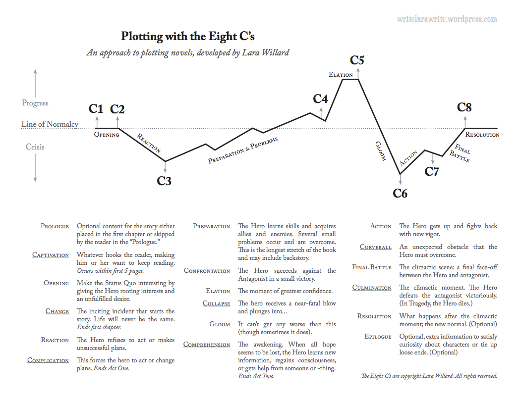 The 8 C S Of Plotting Worksheets Lara Willard