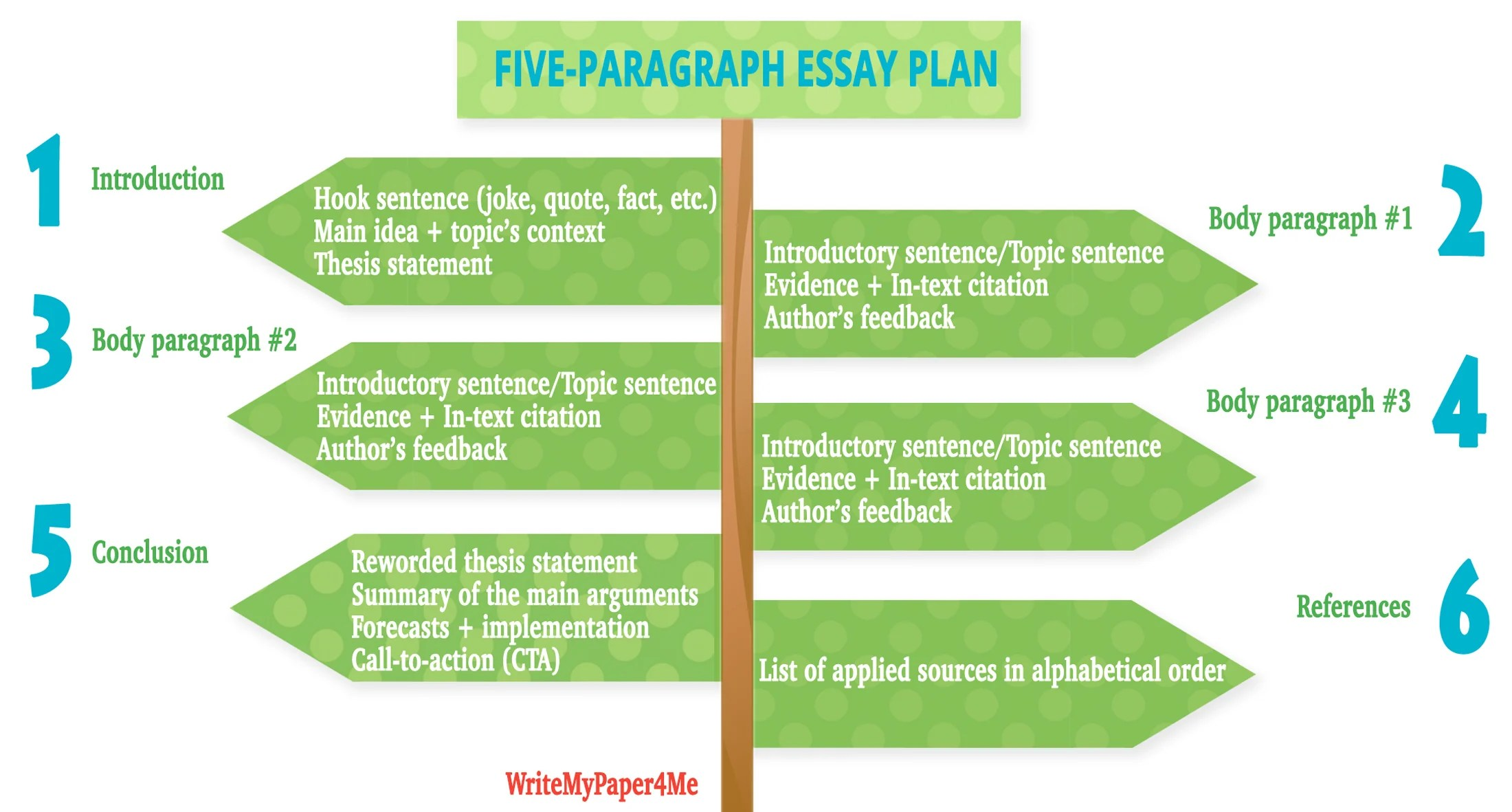 5 Paragraph Essay Writer S Guide 30 Good Topic Ideas